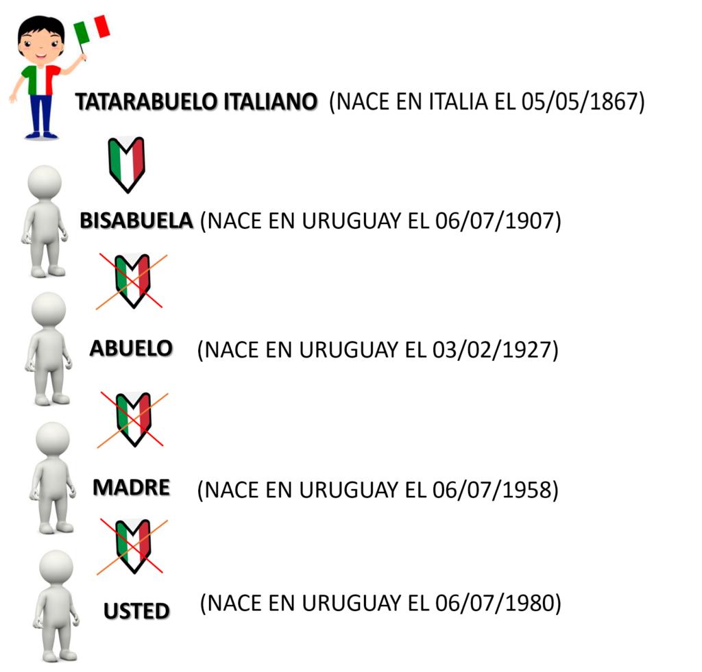 Ciudadania italiana via Materna